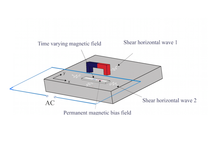 Figure 1. Configuration of magnetostrictive EMAT used for generation of transverse vibrations in plate
